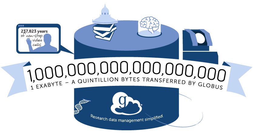 1,000,000,000,000,000,000/1 exabyte - a quintillion bytes transferred by globus