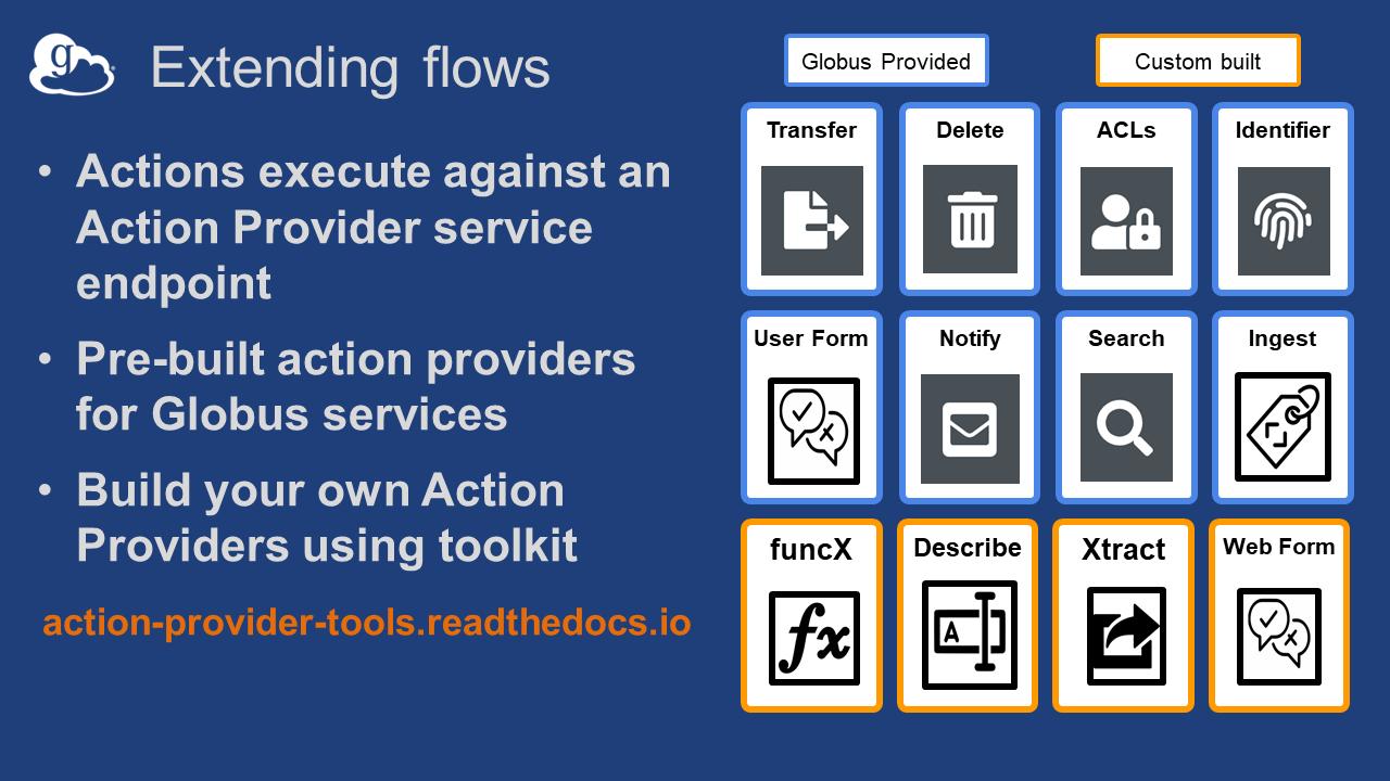 Globus Flows Service Diagram