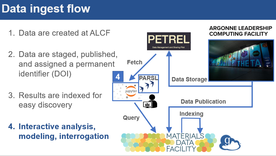 ALCF MDF Data Ingest Flow