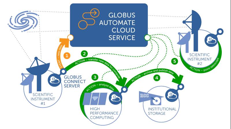 Globus Automate Service