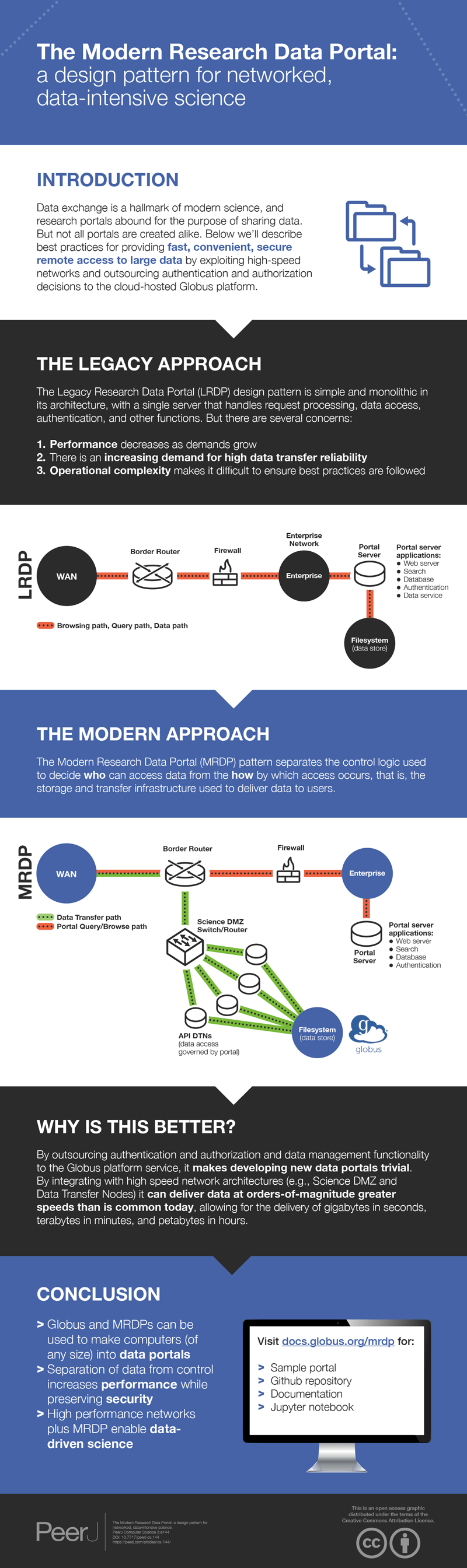 Infographic: Building a Modern Research Data Portal