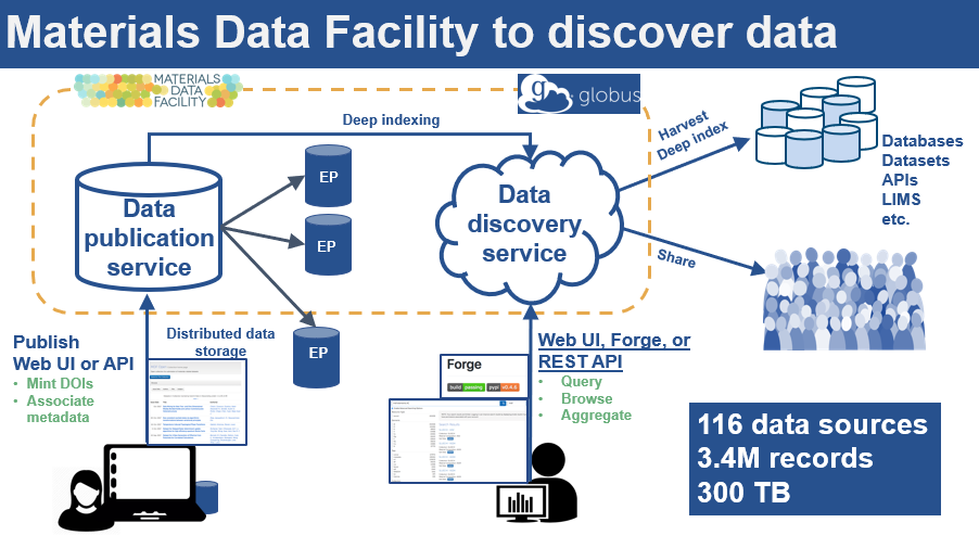Materials Data Facility (MDF) - data discovery