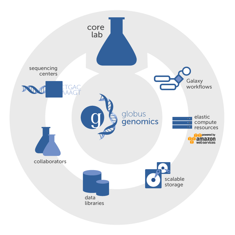 Genomics Components