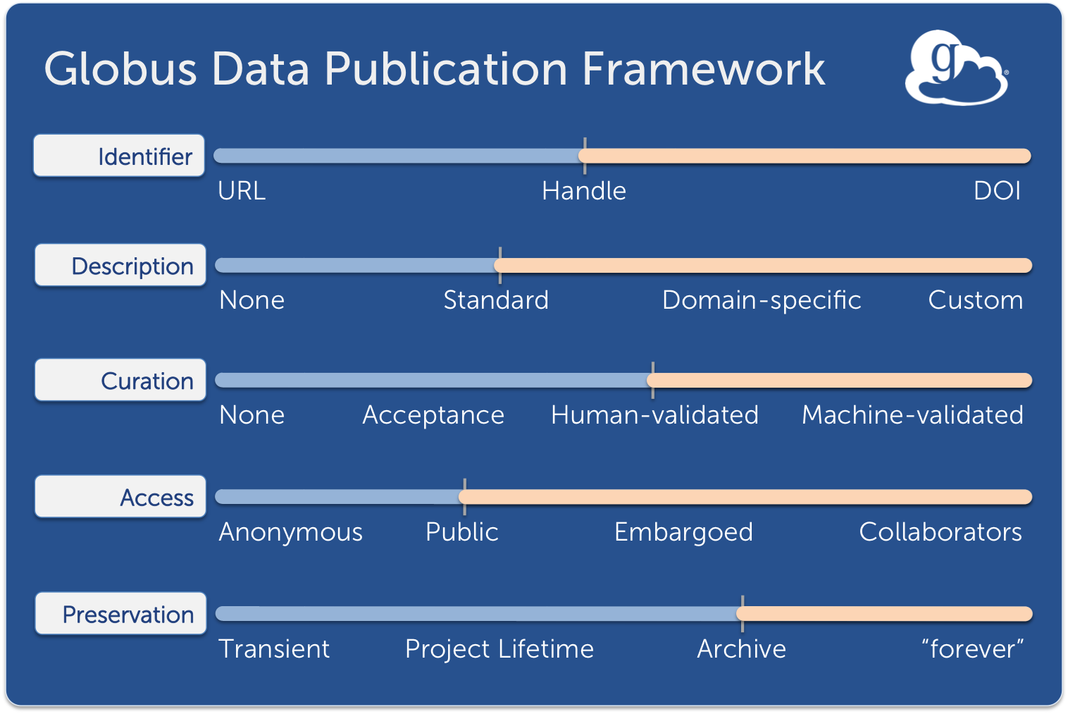 Globus Data Publication Framework