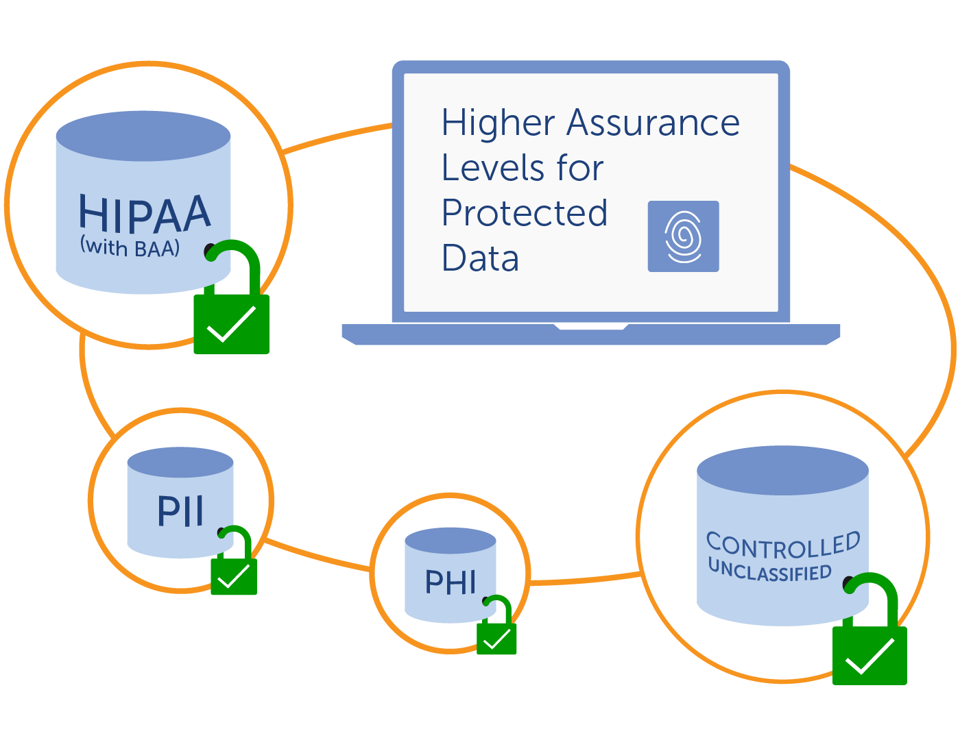 Globus supports protected data e.g. HIPAA