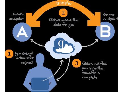 data transfer with globus globus